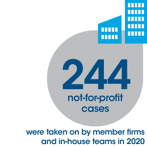 244 not-for-profit cases in 2020